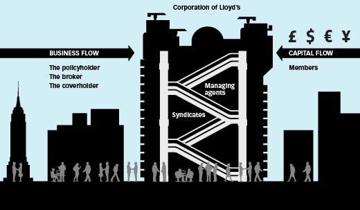 an image explaining how the Lloyd's market works
